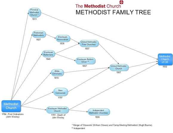 Methodist Family Tree