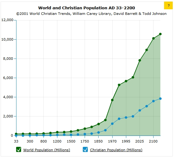 christianity trends The old sunday-monday, sacred-secular divide has been closing faster in recent years the church in the marketplace is maturing, and the marketplace christianity movement is advancing.