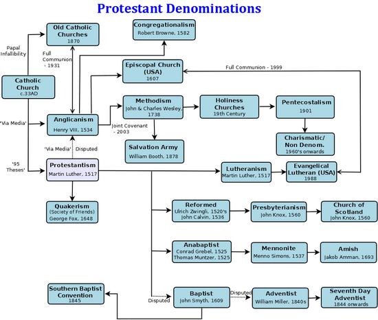 the role and influence of religion during the protestant reformation The reformation i the protestant reformation concubines during the early 16th century g this conflict played an important role in the long.